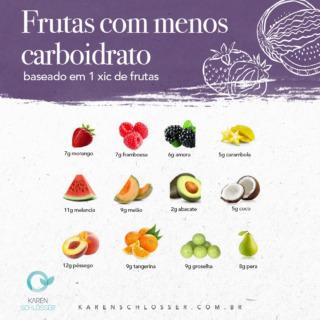 """""""Que frutas posso comer com uma dieta baixa em carboidratos ou cetogênica?"""" ⠀ Algumas pessoas que seguem a dieta cetogênica mantêm-se com menos de 20 carboidratos/dia, enquanto outras fazem com 50g, dependendo do quanto estão ativas.⠀ ⠀ Isso depende de quão rigoroso você é com sua dieta - tudo depende do seu objetivo!⠀ ⠀ 🍋Framboesas, amoras, limão e coco são a melhor aposta para uma dieta baixa em carboidratos. 🥥 🍈⠀ ⠀ 🍋Frutas com alto teor de carboidratos tendem a ser bananas, passas, manga, mirtilo, abacaxi e maçãs. Essas frutas com alto teor de carboidratos também oferecem muitos benefícios nutricionais, por isso é importante notar que elas não são todas más.)⠀ ⠀ 🍋As frutas são uma parte importante da dieta e contêm nutrientes importantes, como vitaminas, minerais e fibras. As frutas são naturalmente mais ricas em carboidratos porque contêm açúcar, ao contrário dos vegetais, mas seu valor nutricional geral é obviamente melhor do que pegar uma tigela de doces. 👏👏👏⠀ ⠀ Gostou do conteúdo? Marca os amigos que precisam saber mais!⠀ .⠀ .⠀ #NutriKaren #DicaDaNutriKaren #DietaCetogenica #Saude #Alimentacao"""